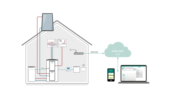 //www.vaillant.nl/media-master/global-media/vaillant/master-content/new-heat-pump-landing-pages/b2c/connected-1073512-format-flex-height@690@desktop.png